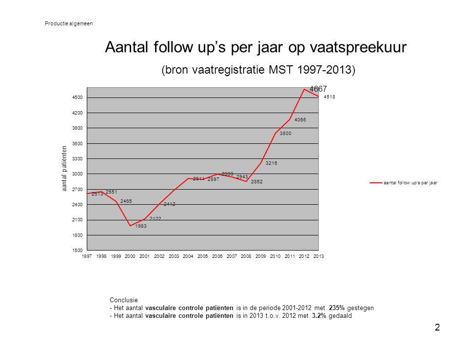 2 Aantal follow up's per jaar op vaatspreekuur (bron vaatregistratie MST 1997-2013) Productie algemeen Conclusie - Het aantal vasculaire controle pati