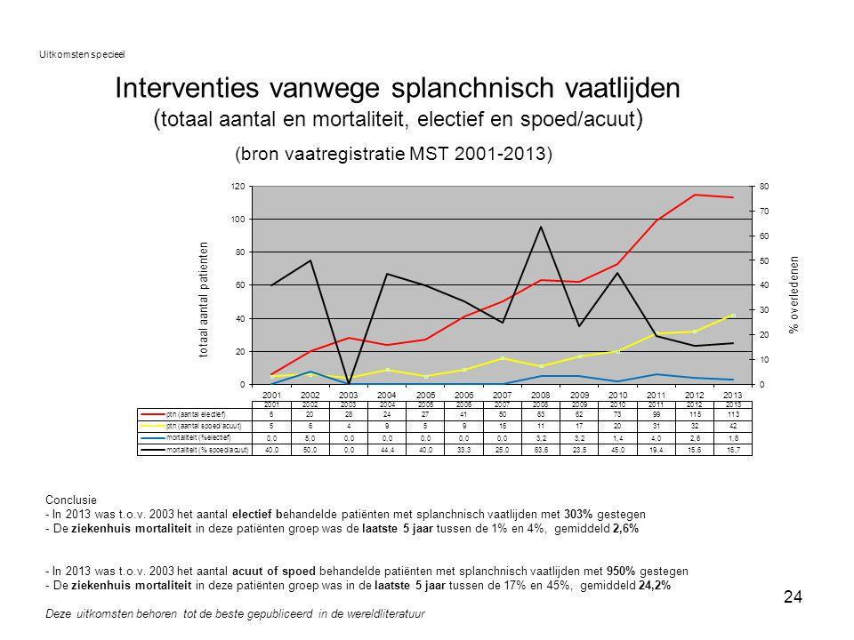 24 Interventies vanwege splanchnisch vaatlijden ( totaal aantal en mortaliteit, electief en spoed/acuut ) (bron vaatregistratie MST 2001-2013) Uitkoms
