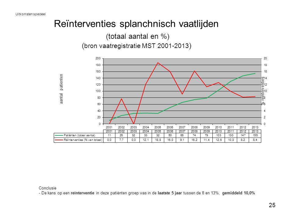 25 Reïnterventies splanchnisch vaatlijden (totaal aantal en %) ( bron vaatregistratie MST 2001-2013 ) Uitkomsten specieel Conclusie - De kans op een r