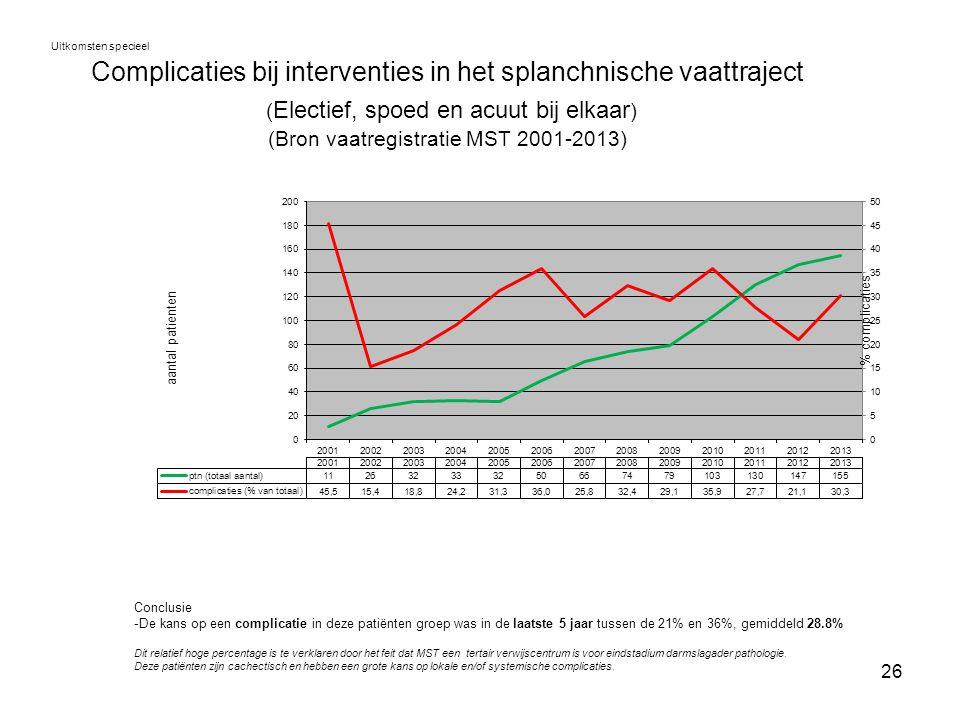 26 Complicaties bij interventies in het splanchnische vaattraject ( Electief, spoed en acuut bij elkaar ) (Bron vaatregistratie MST 2001-2013) Uitkoms