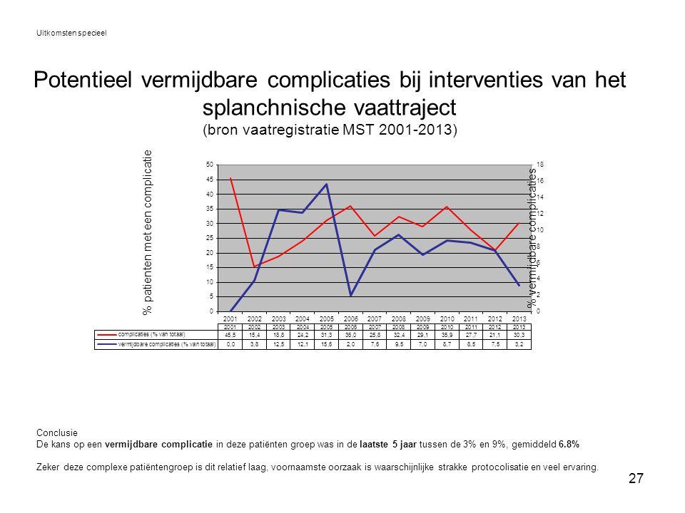 27 Potentieel vermijdbare complicaties bij interventies van het splanchnische vaattraject (bron vaatregistratie MST 2001-2013) Uitkomsten specieel Con