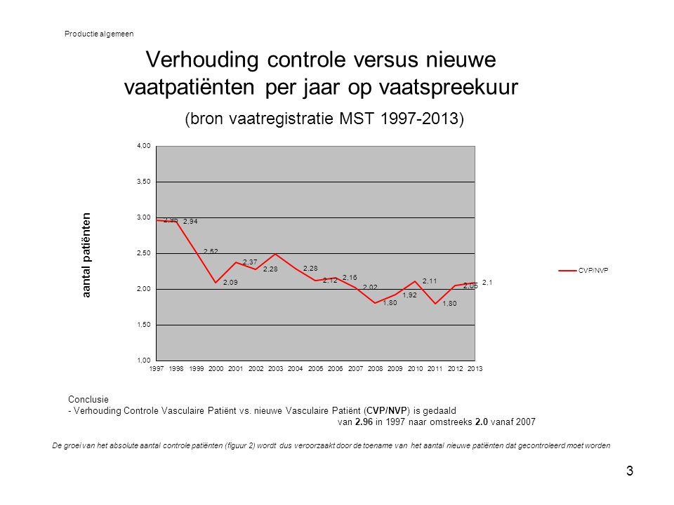4 Aantal nieuwe patiënten per jaar per vaattraject (bron vaatregistratie MST 1997-2013) Productie algemeen Conclusie De afgelopen 10 jaar is er een duidelijke groei van het aantal nieuw vaatpatiënten in de vaattrajecten; mesenteriaal 211%, femoro-distaal 96%, aorta-iliacaal 54% en in veel mindere mate cerebrovasculair 28%.