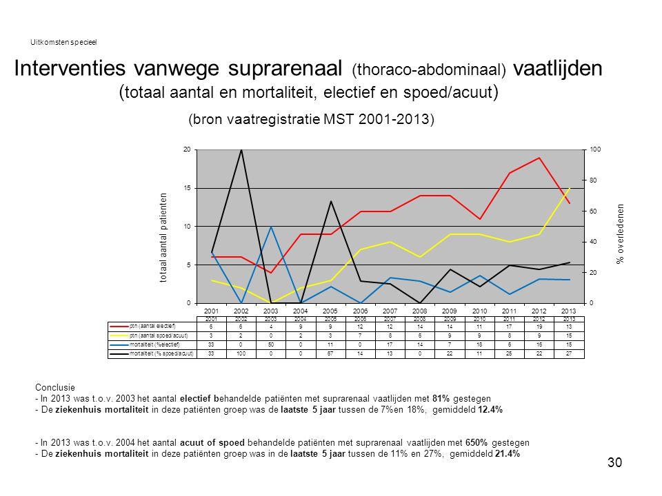 30 Interventies vanwege suprarenaal (thoraco-abdominaal) vaatlijden ( totaal aantal en mortaliteit, electief en spoed/acuut ) (bron vaatregistratie MS