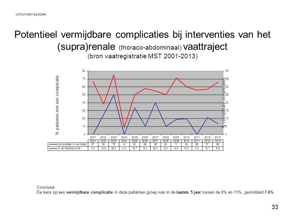 33 Potentieel vermijdbare complicaties bij interventies van het (supra)renale (thoraco-abdominaal) vaattraject (bron vaatregistratie MST 2001-2013) Ui