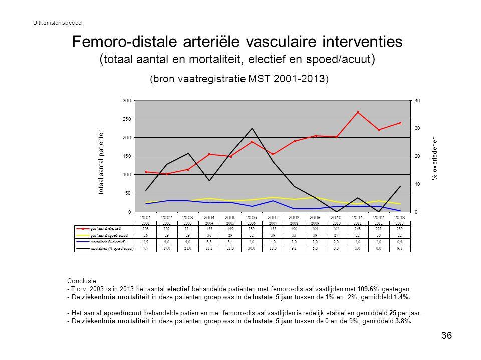 36 Femoro-distale arteriële vasculaire interventies ( totaal aantal en mortaliteit, electief en spoed/acuut ) (bron vaatregistratie MST 2001-2013) Uit