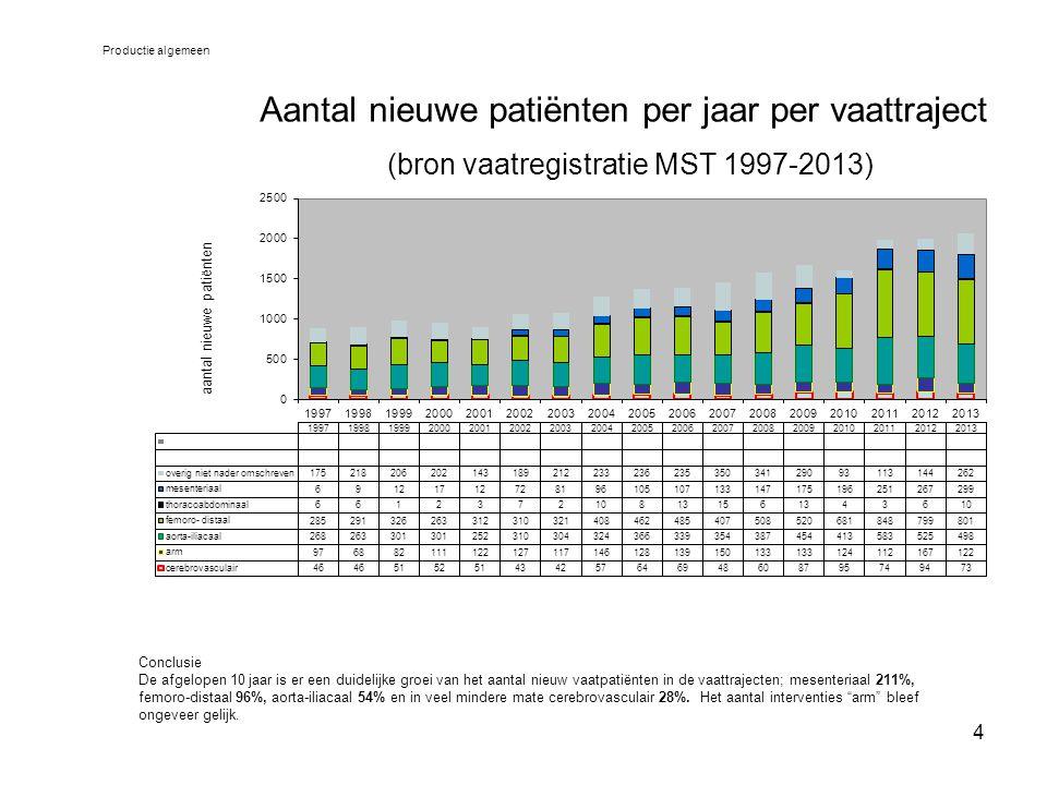 15 Potentieel vermijdbare complicaties bij interventies vanwege primair infrarenaal geruptureerd AAA (bron vaatregistratie MST 2001-2013) Uitkomsten specieel Conclusie -De kans op een vermijdbare complicatie tijdens de opname voor een geruptureerd AAA was in 2003-2007 gemiddeld 5,8% (range 0-16%) - De kans op een vermijdbare complicatie tijdens de opname voor een geruptureerd AAA was in 2008-2012 gemiddeld 14,4% (range 5-15%)