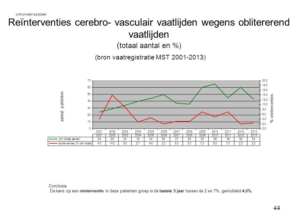 44 Reïnterventies cerebro- vasculair vaatlijden wegens oblitererend vaatlijden ( totaal aantal en %) (bron vaatregistratie MST 2001-2013) Uitkomsten s