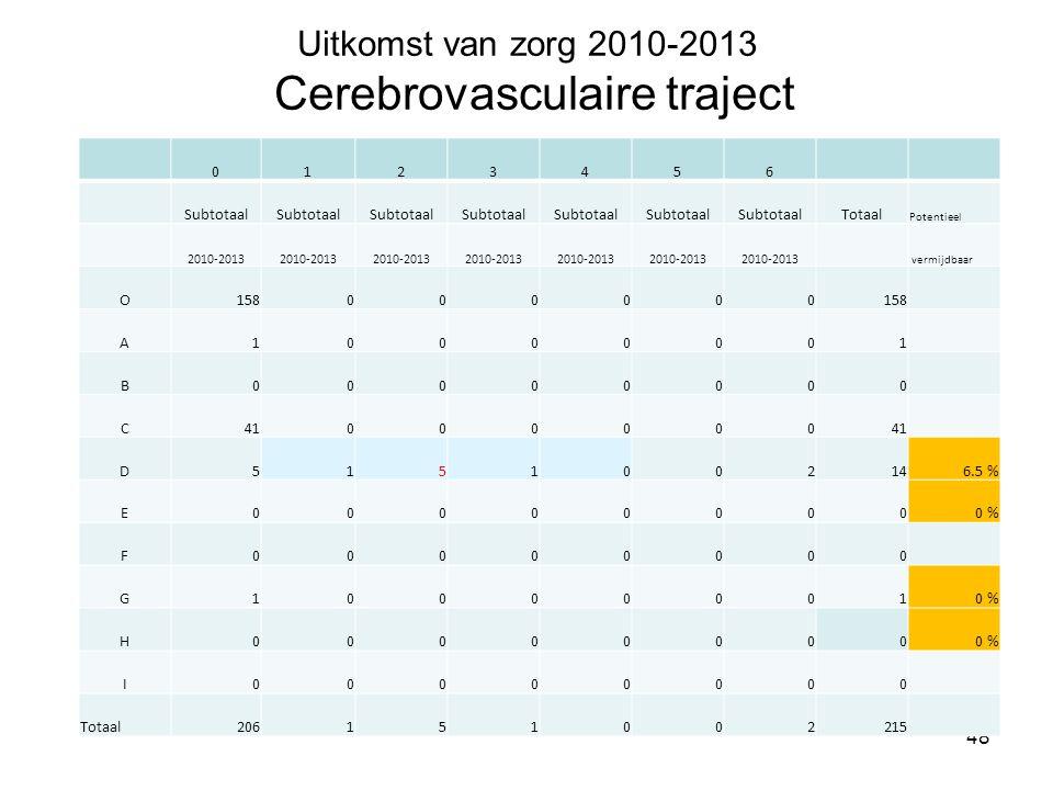 Uitkomst van zorg 2010-2013 Cerebrovasculaire traject 48 0123456 Subtotaal Totaal Potentieel 2010-2013 vermijdbaar O158000000 A10000001 B00000000 C410
