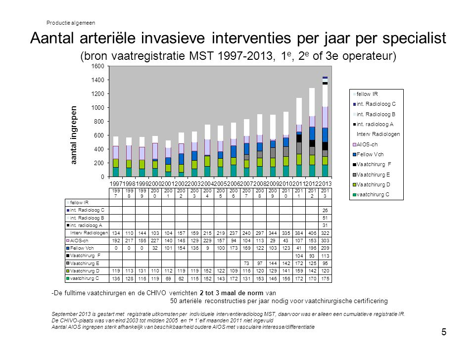 5 Aantal arteriële invasieve interventies per jaar per specialist (bron vaatregistratie MST 1997-2013, 1 e, 2 e of 3e operateur) -De fulltime vaatchir