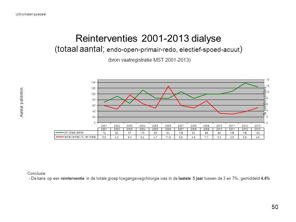 50 Reinterventies 2001-2013 dialyse (totaal aantal; endo-open-primair-redo, electief-spoed-acuut ) (bron vaatregistratie MST 2001-2013) Uitkomsten spe