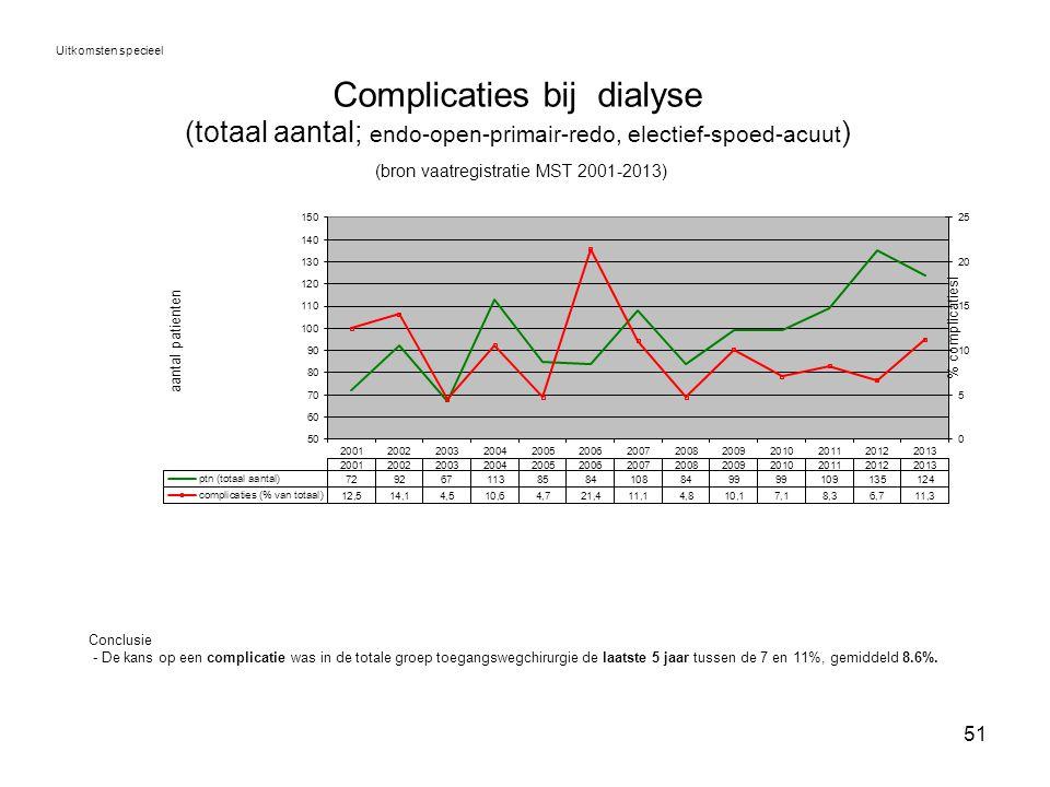 51 Complicaties bij dialyse (totaal aantal; endo-open-primair-redo, electief-spoed-acuut ) (bron vaatregistratie MST 2001-2013) Uitkomsten specieel Co