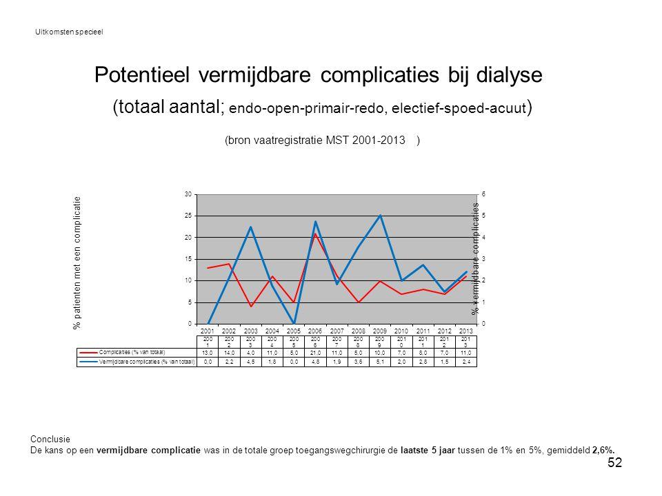 52 Potentieel vermijdbare complicaties bij dialyse (totaal aantal; endo-open-primair-redo, electief-spoed-acuut ) (bron vaatregistratie MST 2001-2013)