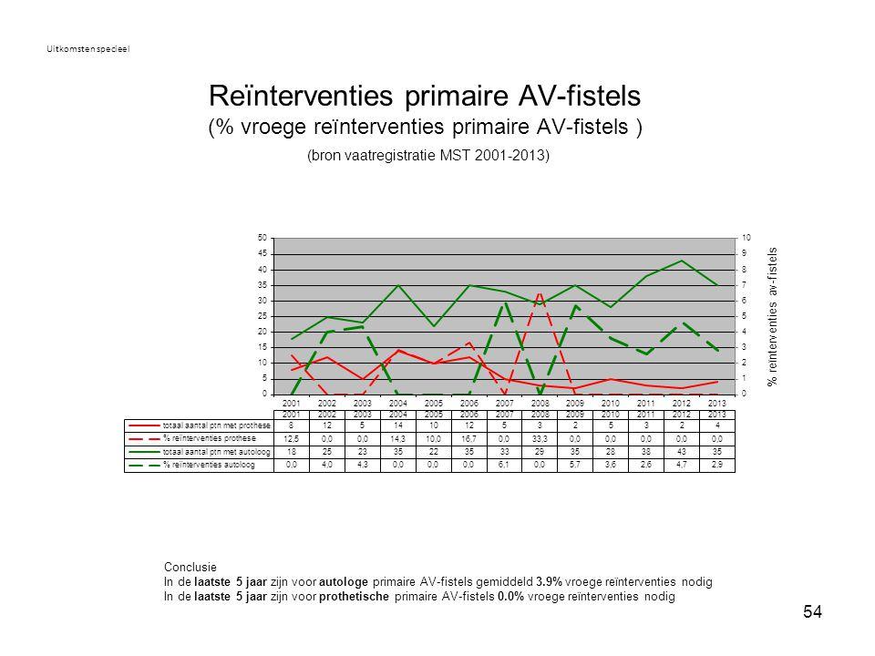 54 Reïnterventies primaire AV-fistels (% vroege reïnterventies primaire AV-fistels ) (bron vaatregistratie MST 2001-2013) Uitkomsten specieel Conclusi