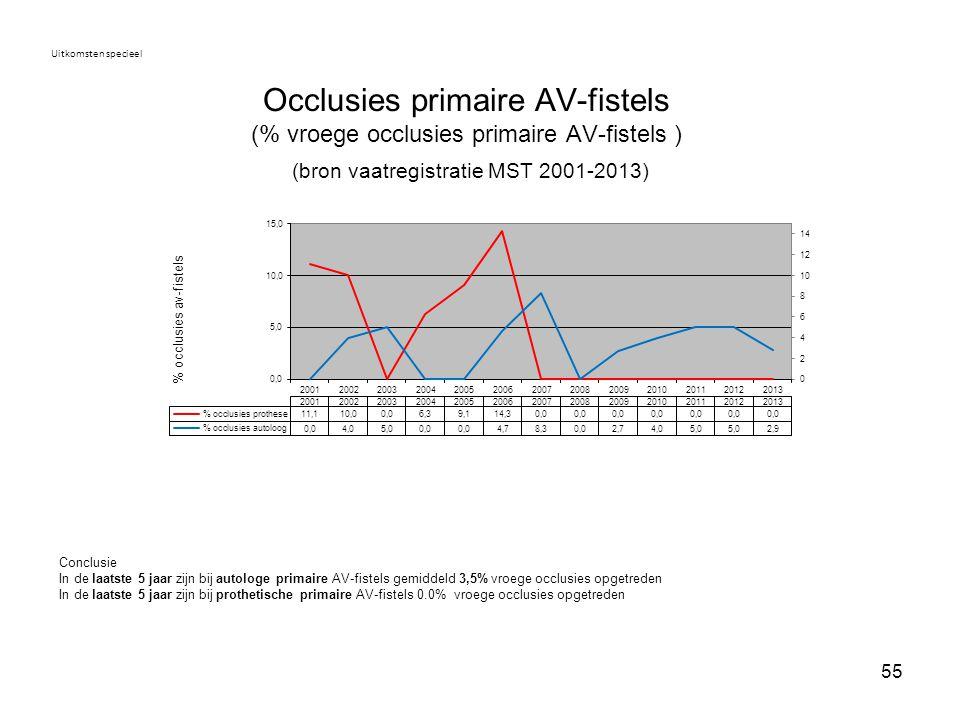 55 Occlusies primaire AV-fistels (% vroege occlusies primaire AV-fistels ) (bron vaatregistratie MST 2001-2013) Uitkomsten specieel Conclusie In de la