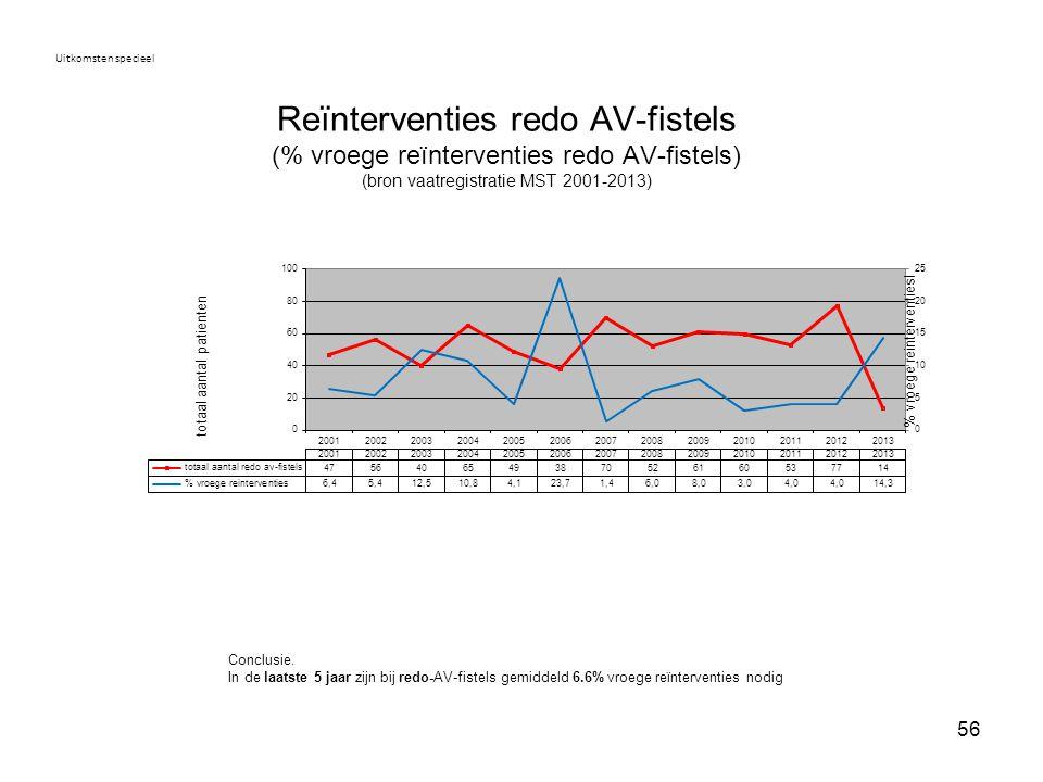 56 Reïnterventies redo AV-fistels (% vroege reïnterventies redo AV-fistels) (bron vaatregistratie MST 2001-2013) Uitkomsten specieel Conclusie. In de