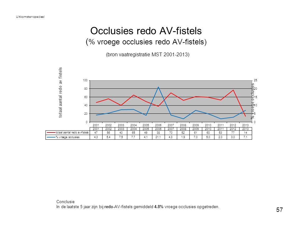 57 Occlusies redo AV-fistels ( % vroege occlusies redo AV-fistels) (bron vaatregistratie MST 2001-2013) Uitkomsten specieel Conclusie In de laatste 5