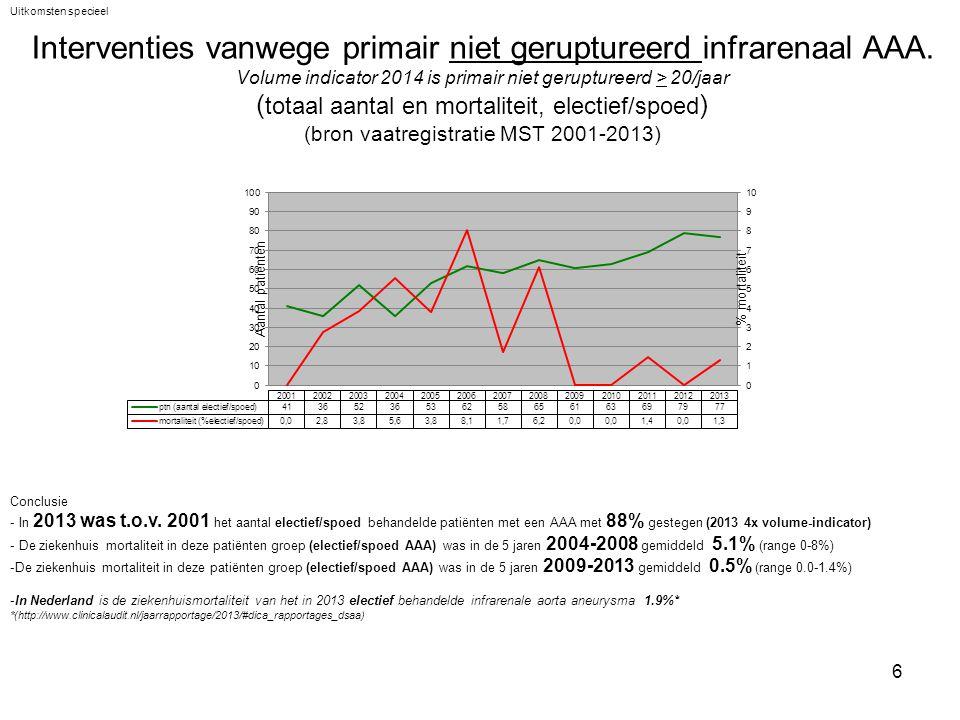 27 Potentieel vermijdbare complicaties bij interventies van het splanchnische vaattraject (bron vaatregistratie MST 2001-2013) Uitkomsten specieel Conclusie De kans op een vermijdbare complicatie in deze patiënten groep was in de laatste 5 jaar tussen de 3% en 9%, gemiddeld 6.8% Zeker deze complexe patiëntengroep is dit relatief laag, voornaamste oorzaak is waarschijnlijke strakke protocolisatie en veel ervaring.
