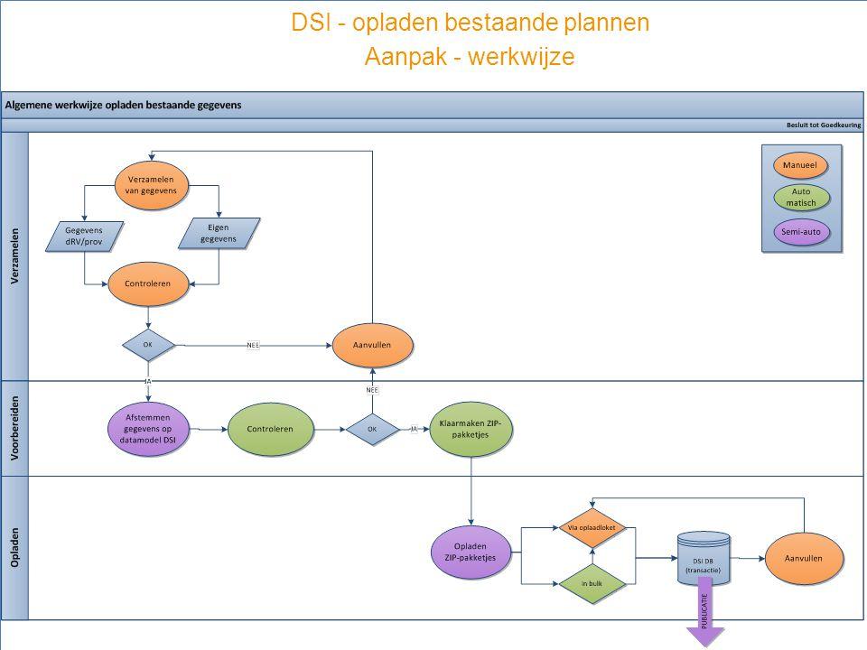 15 DSI - opladen bestaande plannen Aanpak - werkwijze