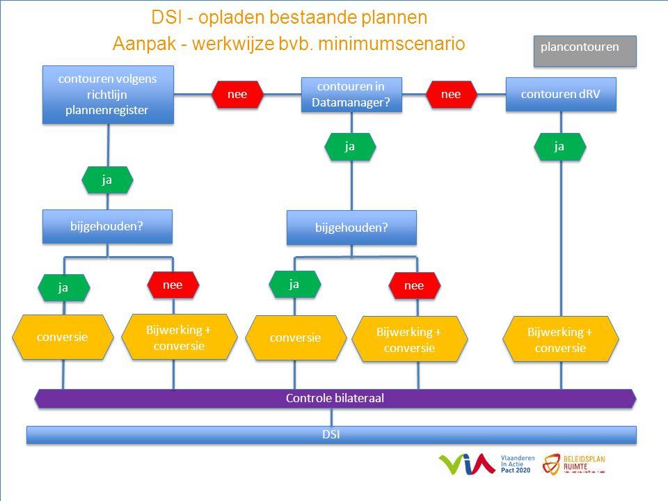 16 contouren volgens richtlijn plannenregister bijgehouden? contouren in Datamanager? contouren dRV ja nee ja nee DSI ja conversie nee Controle bilate