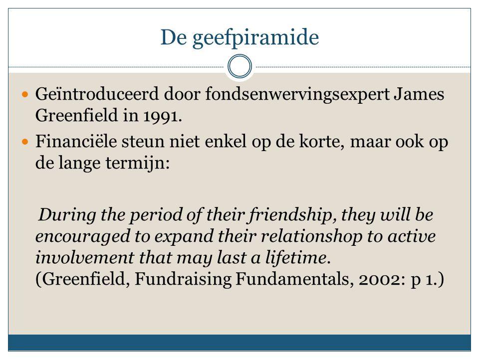 De geefpiramide Geïntroduceerd door fondsenwervingsexpert James Greenfield in 1991. Financiële steun niet enkel op de korte, maar ook op de lange term