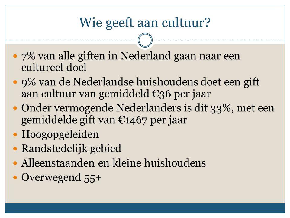 Wie geeft aan cultuur? 7% van alle giften in Nederland gaan naar een cultureel doel 9% van de Nederlandse huishoudens doet een gift aan cultuur van ge