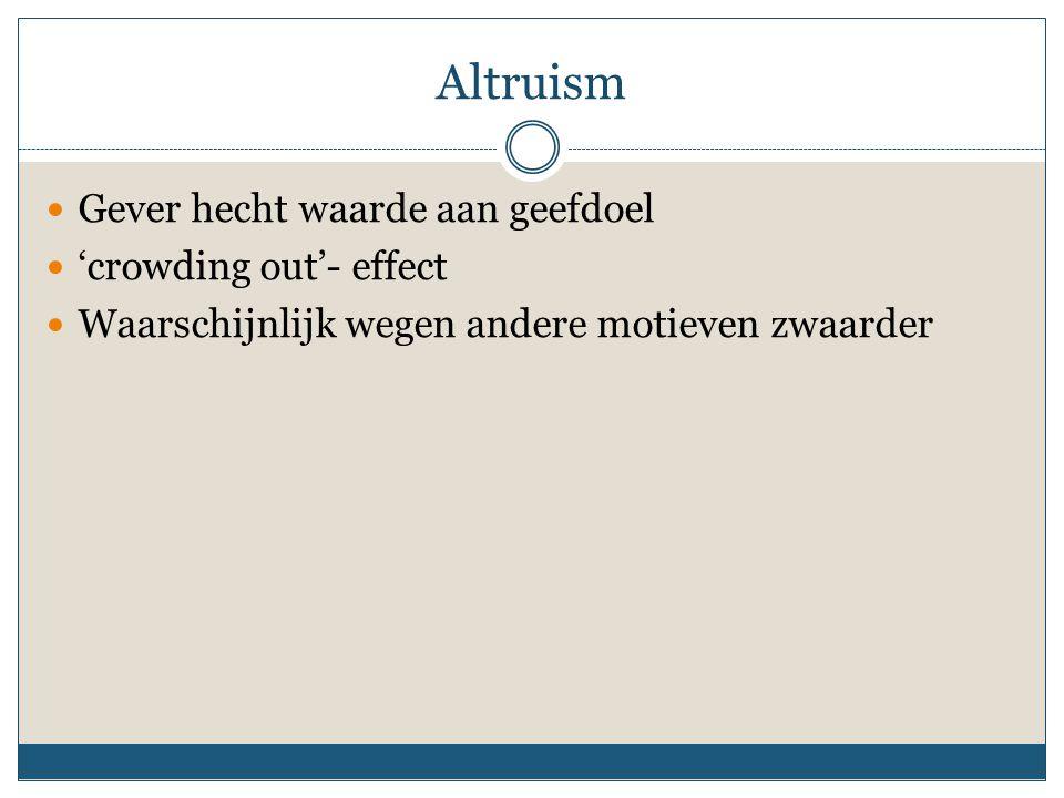 Altruism Gever hecht waarde aan geefdoel 'crowding out'- effect Waarschijnlijk wegen andere motieven zwaarder