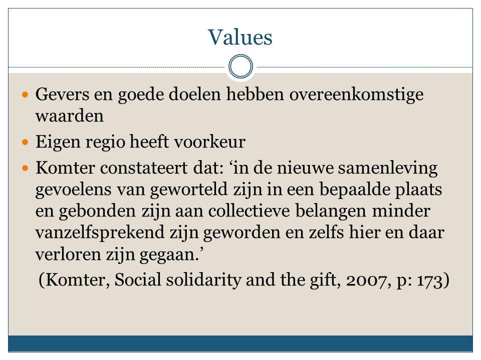 Values Gevers en goede doelen hebben overeenkomstige waarden Eigen regio heeft voorkeur Komter constateert dat: 'in de nieuwe samenleving gevoelens va