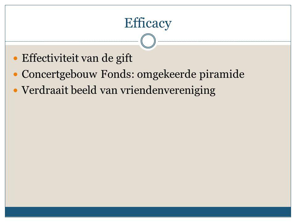 Efficacy Effectiviteit van de gift Concertgebouw Fonds: omgekeerde piramide Verdraait beeld van vriendenvereniging
