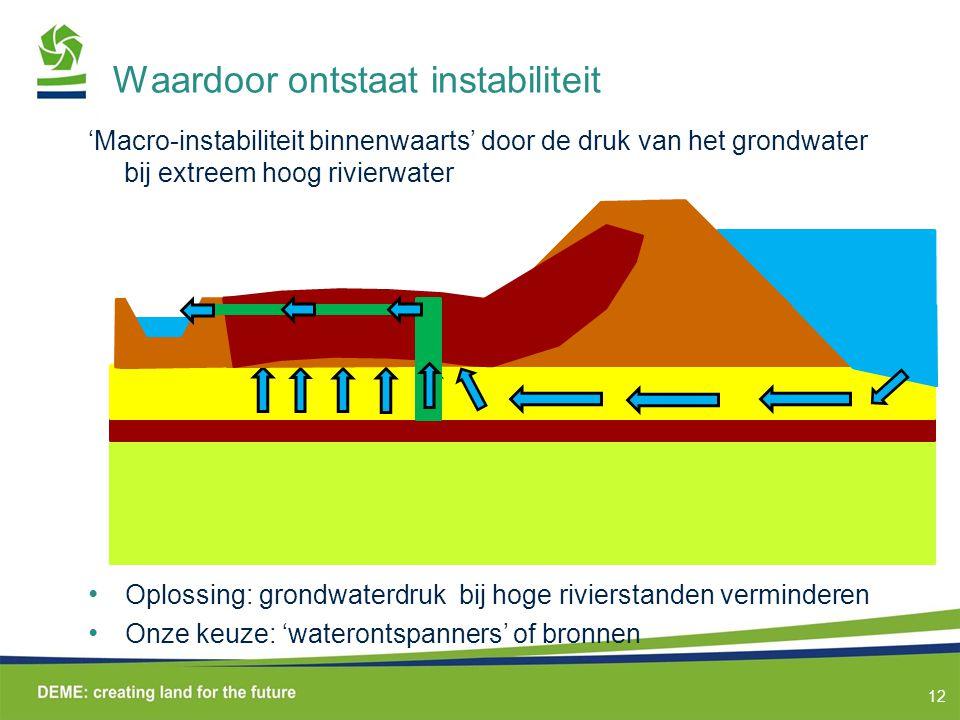 12 Waardoor ontstaat instabiliteit 'Macro-instabiliteit binnenwaarts' door de druk van het grondwater bij extreem hoog rivierwater Oplossing: grondwaterdruk bij hoge rivierstanden verminderen Onze keuze: 'waterontspanners' of bronnen