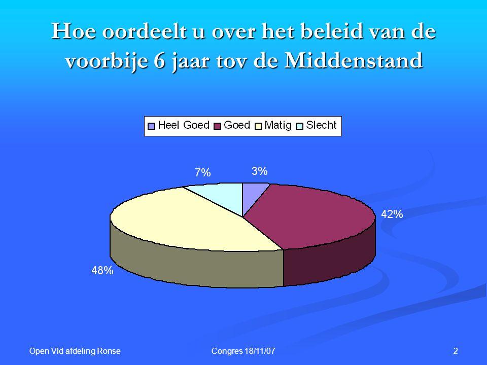 Open Vld afdeling Ronse 2Congres 18/11/07 Hoe oordeelt u over het beleid van de voorbije 6 jaar tov de Middenstand