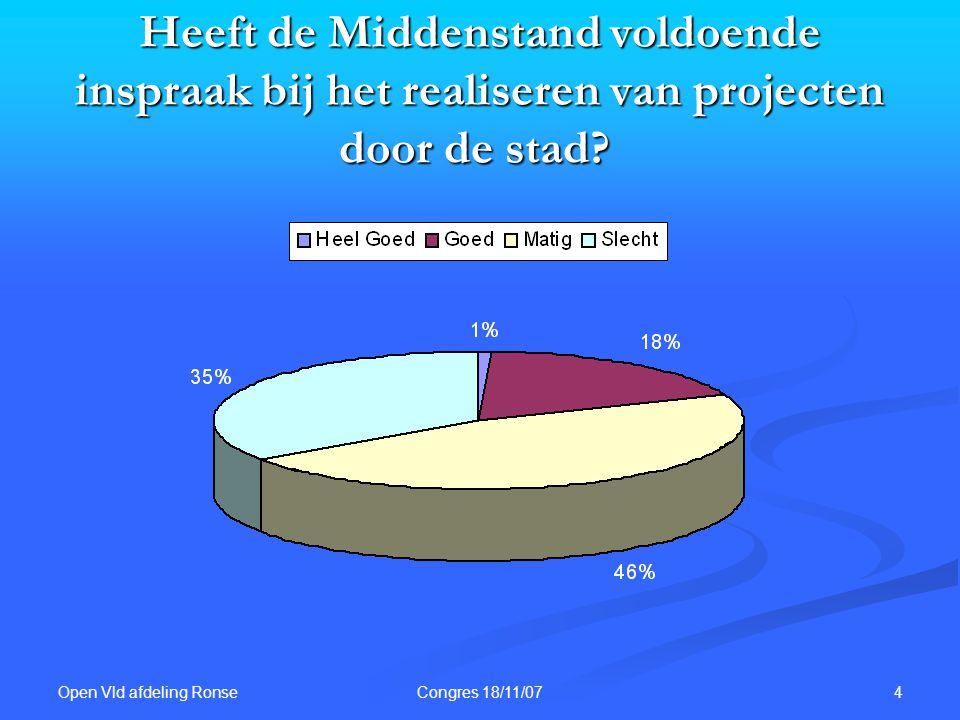 Open Vld afdeling Ronse 4Congres 18/11/07 Heeft de Middenstand voldoende inspraak bij het realiseren van projecten door de stad? Heeft de Middenstand