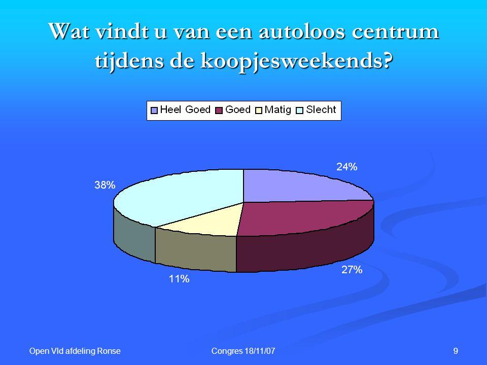 Open Vld afdeling Ronse 9Congres 18/11/07 Wat vindt u van een autoloos centrum tijdens de koopjesweekends?