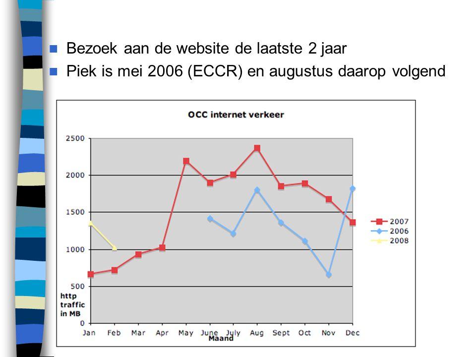 Bezoek aan de website de laatste 2 jaar Piek is mei 2006 (ECCR) en augustus daarop volgend