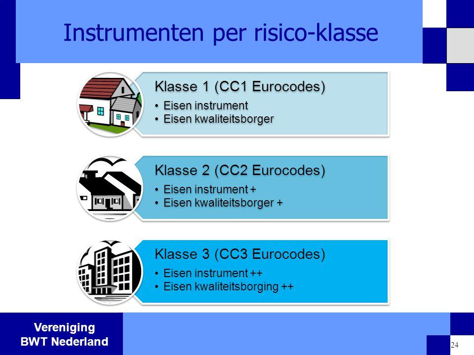 Vereniging BWT Nederland 24 Instrumenten per risico-klasse Klasse 1 (CC1 Eurocodes) Eisen instrument Eisen kwaliteitsborger Klasse 2 (CC2 Eurocodes) E