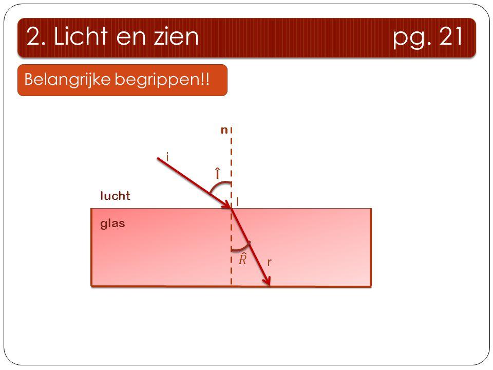 2. Licht en zien pg. 21 Belangrijke begrippen!! glas n lucht Î I i r