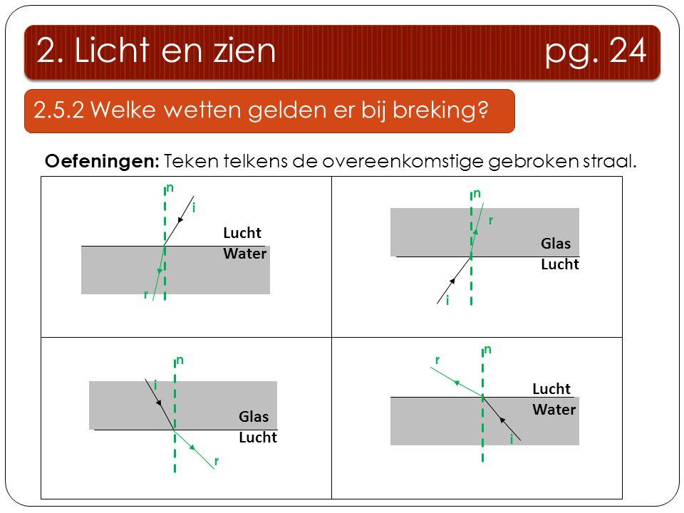 2. Licht en zien pg. 24 2.5.2 Welke wetten gelden er bij breking? Oefeningen: Teken telkens de overeenkomstige gebroken straal. Lucht Water Glas Lucht