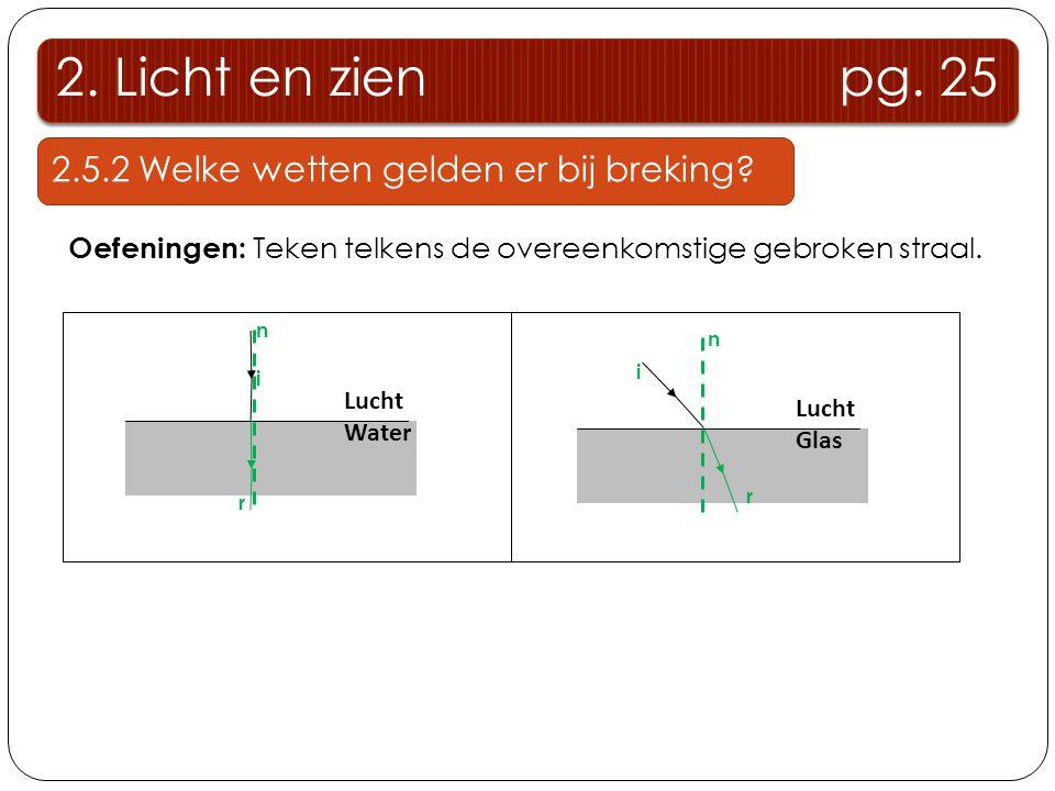 2. Licht en zien pg. 25 2.5.2 Welke wetten gelden er bij breking? Oefeningen: Teken telkens de overeenkomstige gebroken straal. Lucht Water n i r Luch