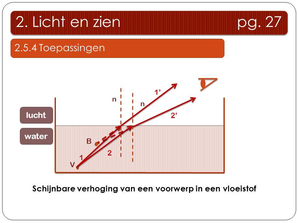 V 1 2 n n B 2' 1' Schijnbare verhoging van een voorwerp in een vloeistof lucht water 2. Licht en zien pg. 27 2.5.4 Toepassingen