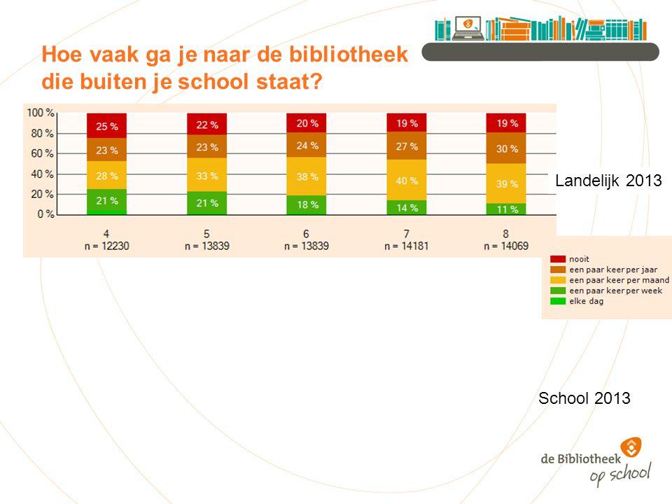 Hoe vaak ga je naar de bibliotheek die buiten je school staat Landelijk 2013 School 2013
