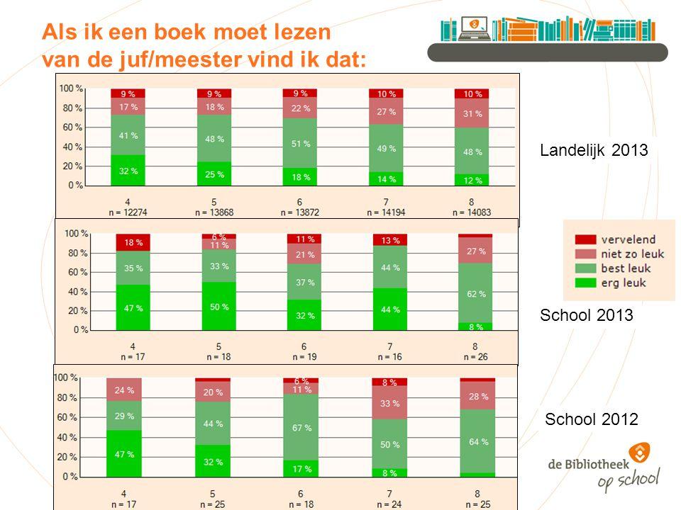 Als ik een boek moet lezen van de juf/meester vind ik dat: Landelijk 2013 School 2013 School 2012