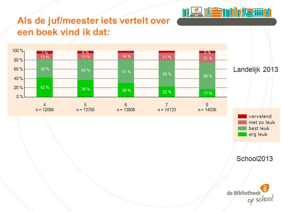 Als de juf/meester iets vertelt over een boek vind ik dat: Landelijk 2013 School2013