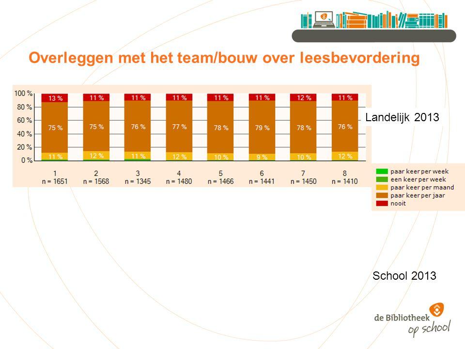 Overleggen met het team/bouw over leesbevordering Landelijk 2013 School 2013