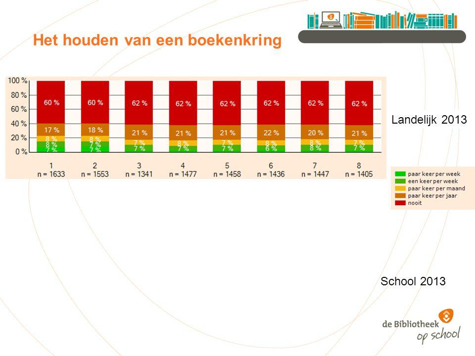 Het houden van een boekenkring Landelijk 2013 School 2013