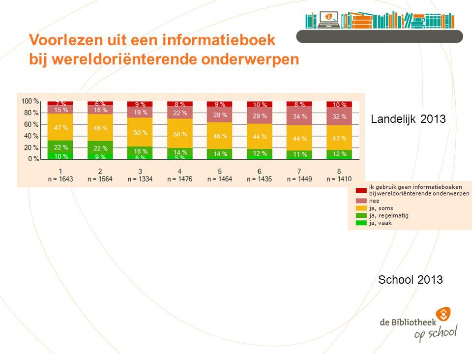 Voorlezen uit een informatieboek bij wereldoriënterende onderwerpen Landelijk 2013 School 2013