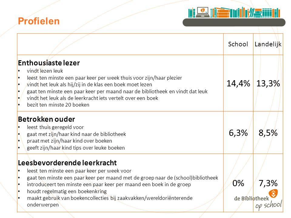 Profielen SchoolLandelijk Enthousiaste lezer vindt lezen leuk leest ten minste een paar keer per week thuis voor zijn/haar plezier vindt het leuk als hij/zij in de klas een boek moet lezen gaat ten minste een paar keer per maand naar de bibliotheek en vindt dat leuk vindt het leuk als de leerkracht iets vertelt over een boek bezit ten minste 20 boeken 14,4%13,3% Betrokken ouder leest thuis geregeld voor gaat met zijn/haar kind naar de bibliotheek praat met zijn/haar kind over boeken geeft zijn/haar kind tips over leuke boeken 6,3%8,5% Leesbevorderende leerkracht leest ten minste een paar keer per week voor gaat ten minste een paar keer per maand met de groep naar de (school)bibliotheek introduceert ten minste een paar keer per maand een boek in de groep houdt regelmatig een boekenkring maakt gebruik van boekencollecties bij zaakvakken/wereldoriënterende onderwerpen 0%7,3%