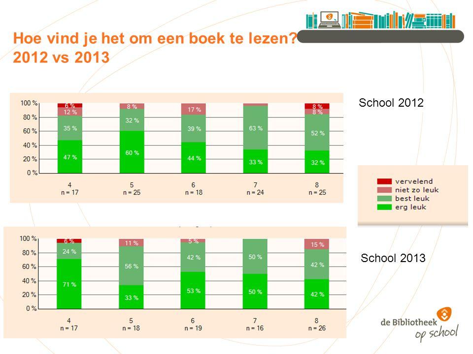 Hoe vind je het om een boek te lezen? 2012 vs 2013 School 2012 School 2013