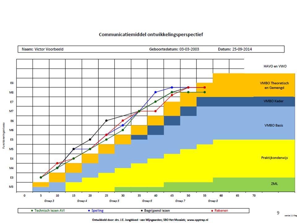 Versie 2.4 M8 opgesplitst in I t/m V-scores Bij DL=55 (midden groep 8) – M8 I-score: valt in HAVO/VWO – M8 II-score: valt in HAVO/VWO – M8 III-score: valt in VMBO-T – M8 IV-score: valt in VMBO-KB (net als FN E7) – M8 V-score: is een lager functioneringsniveau AVI blijft maximaal in VMBO-T 10