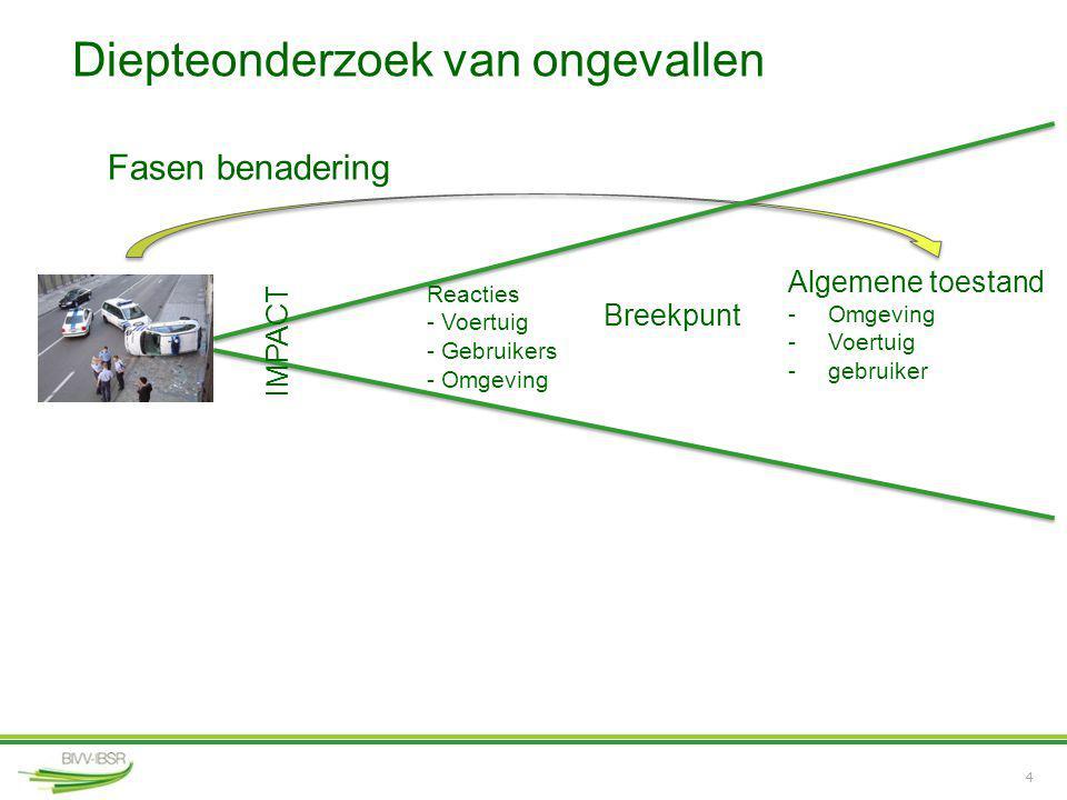 4 Diepteonderzoek van ongevallen Fasen benadering Algemene toestand -Omgeving -Voertuig -gebruiker Breekpunt Reacties - Voertuig - Gebruikers - Omgevi