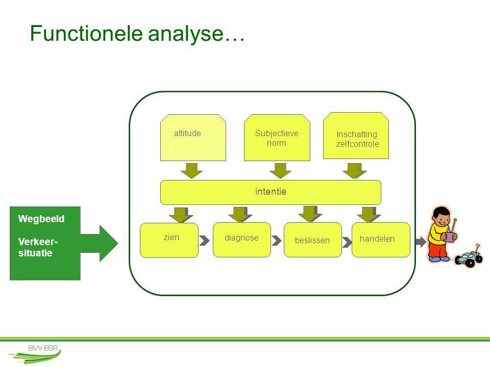 Functionele analyse… Wegbeeld Verkeer- situatie zien diagnose beslissen handelen intentie attitudeSubjectieve norm Inschatting zelfcontrole