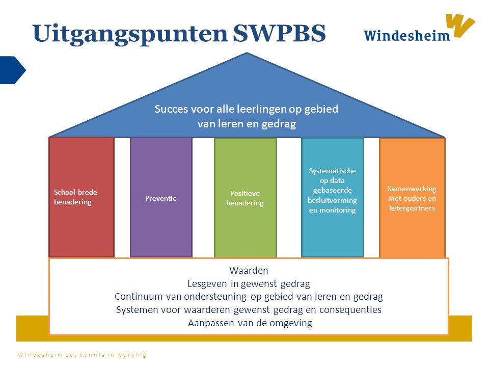 Windesheim zet kennis in werking Uitgangspunten SWPBS Succes voor alle leerlingen op gebied van leren en gedrag School-brede benadering Preventie Posi
